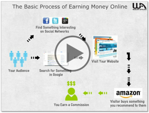 How Money Is Made Online Thumbnail for Video