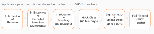 VIPKID Application Process