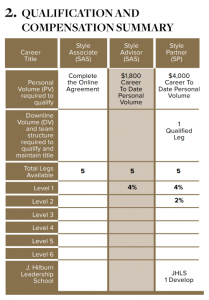J Hilburn Qualification and Compensation Summary
