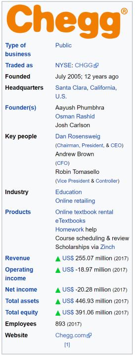 Chegg NYSE Financials Wiki