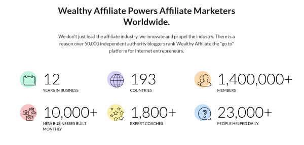 How Does Wealthy Affiliate Work