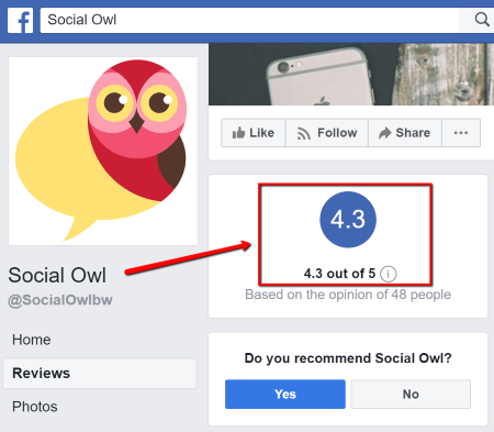 Social Owl rated 4.3 out of 5 FB