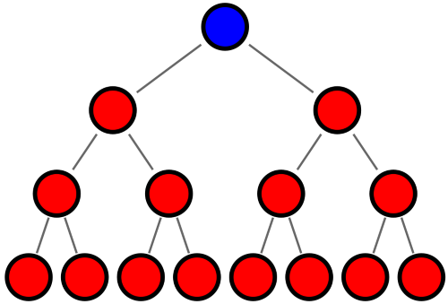 Pyramid Scheme MLM diagram