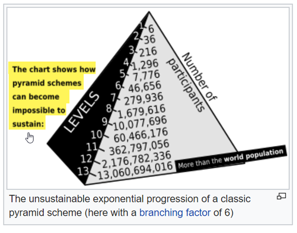 Why Pyramids Are Not Sustainable