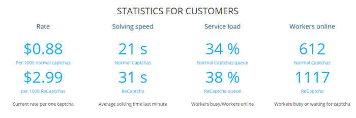 2Captcha Review Statistics for Customers