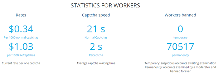2Captcha Review Statistics for Workers