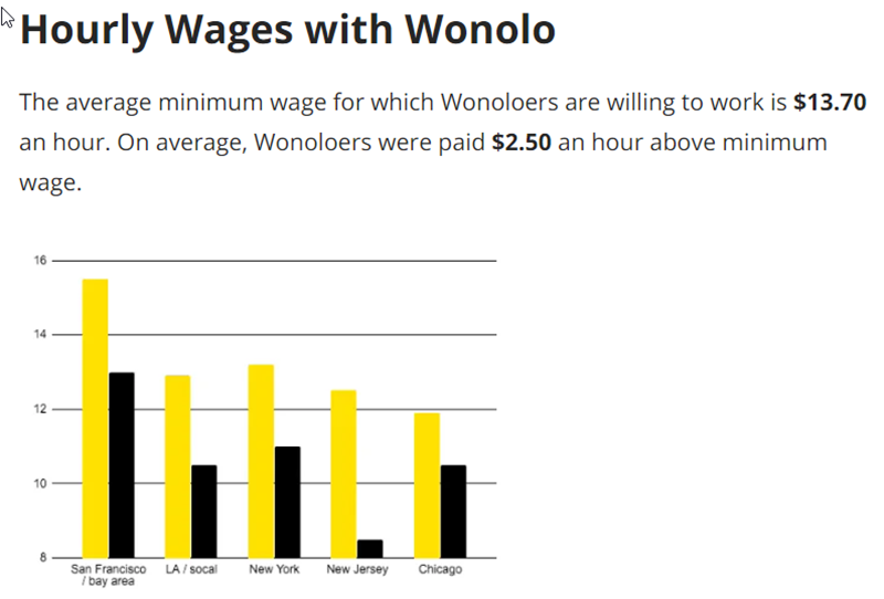 Wonolo Review Hourly Wages