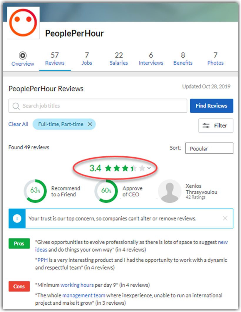 People Per Hour Review Glassdoor Reviews and Complaints