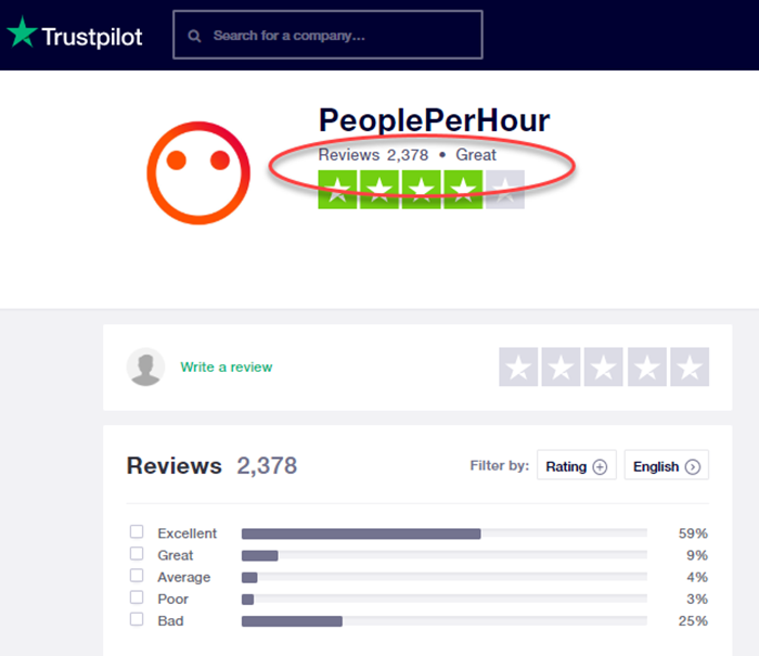 People Per Hour Review Trustpilot Reviews
