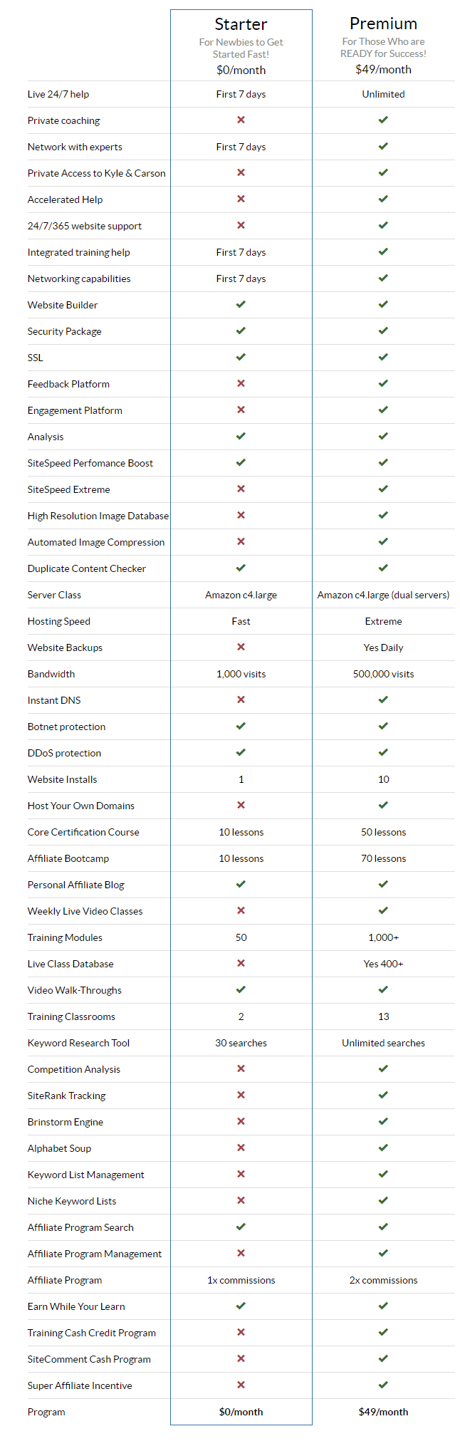 Wealthy Affiliate Starter to Premium Comparison Table