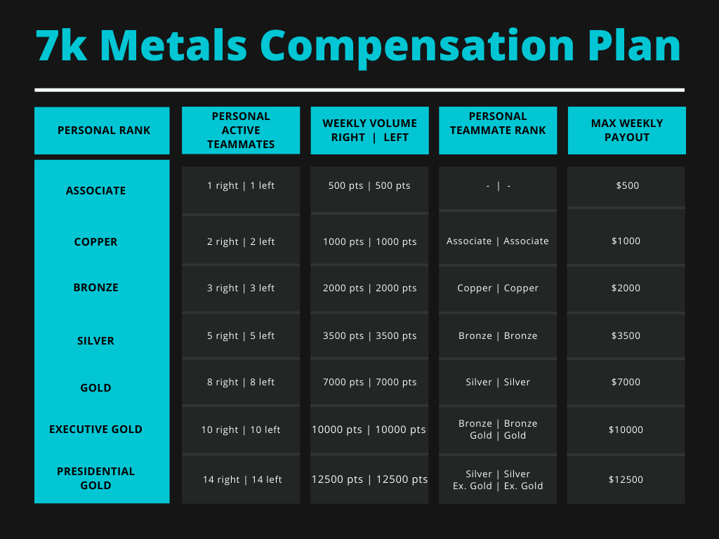 7K Metals Compensation Plan